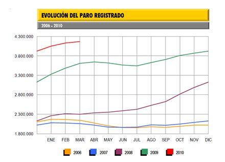 Evolución Paro Registrado 2006-2010
