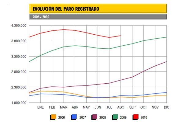 Evolución paro registrado Agosto 2010
